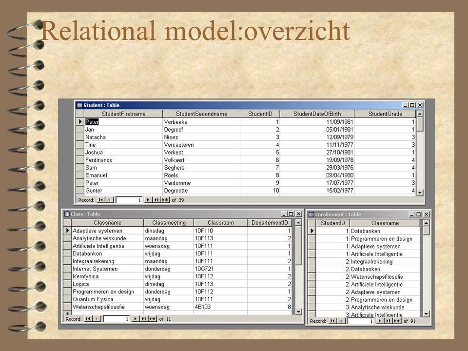Superkey Een attribuut of een verzameling van attributen die elk tuple uniek identificeert binnen een relatie.