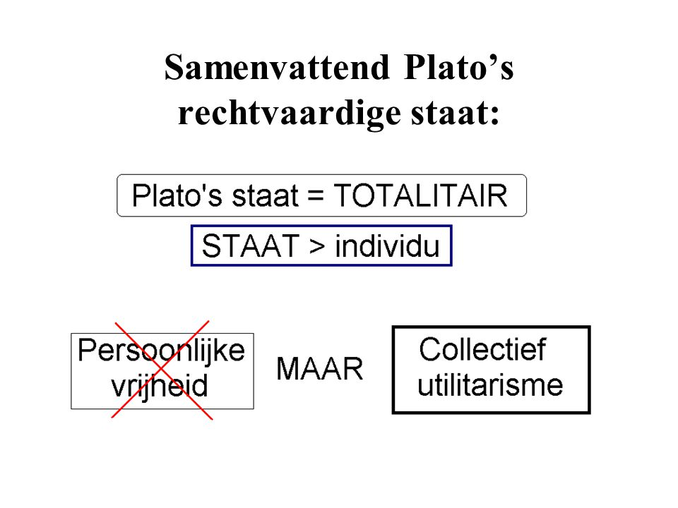 Samenvattend Plato's rechtvaardige staat: