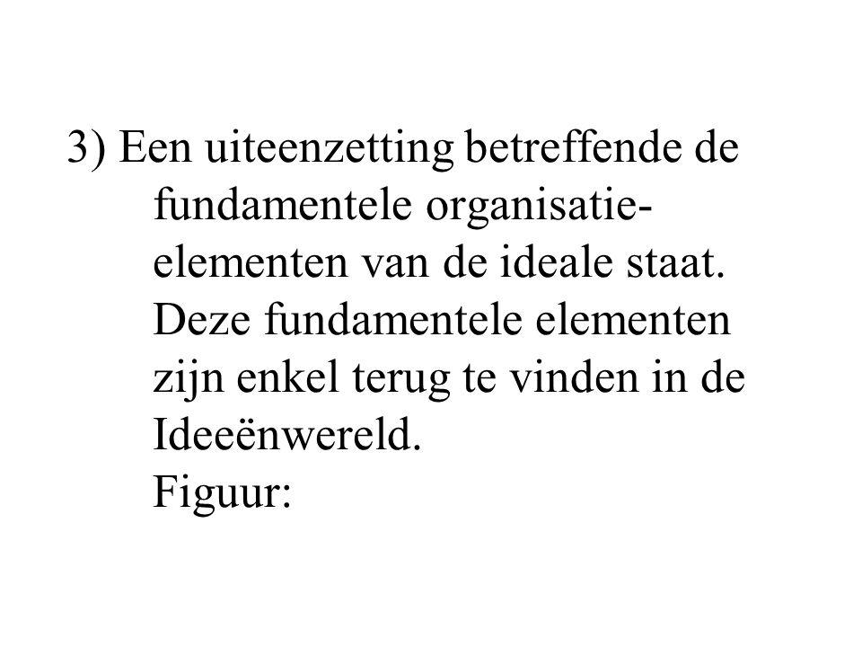 3) Een uiteenzetting betreffende de fundamentele organisatie- elementen van de ideale staat.