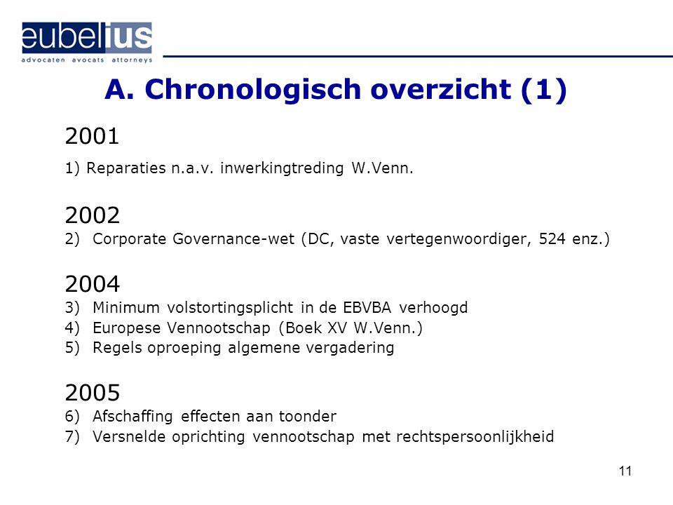 11 A. Chronologisch overzicht (1) 2001 1) Reparaties n.a.v. inwerkingtreding W.Venn. 2002 2)Corporate Governance-wet (DC, vaste vertegenwoordiger, 524
