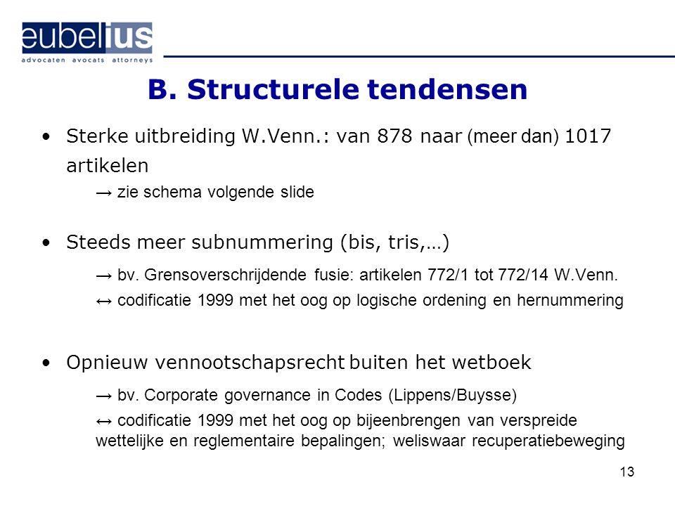 13 B. Structurele tendensen Sterke uitbreiding W.Venn.: van 878 naar (meer dan) 1017 artikelen → zie schema volgende slide Steeds meer subnummering (b