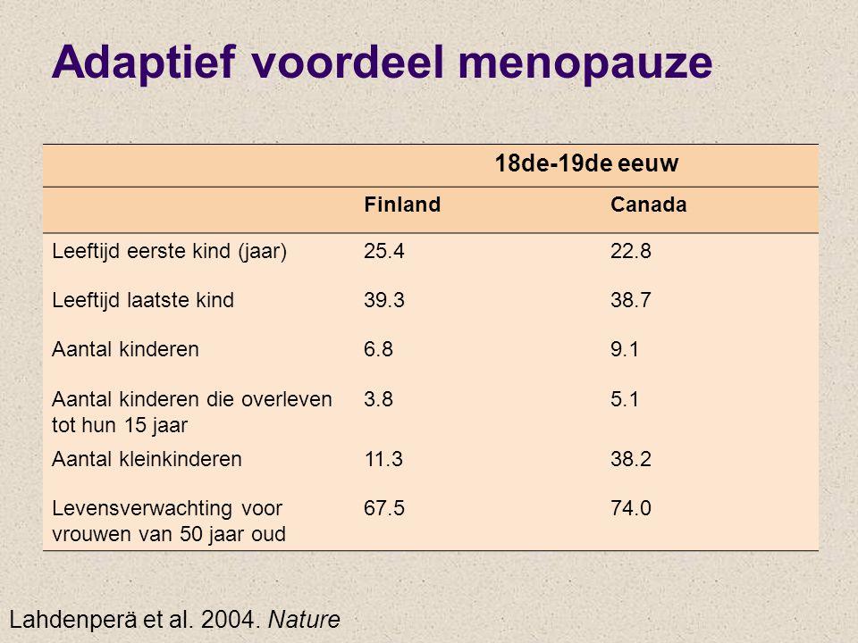 18de-19de eeuw FinlandCanada Leeftijd eerste kind (jaar)25.422.8 Leeftijd laatste kind39.338.7 Aantal kinderen6.89.1 Aantal kinderen die overleven tot