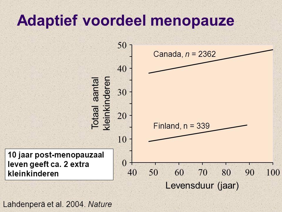 0 10 20 30 40 50 405060708090100 Totaal aantal kleinkinderen Levensduur (jaar) Canada, n = 2362 Finland, n = 339 10 jaar post-menopauzaal leven geeft