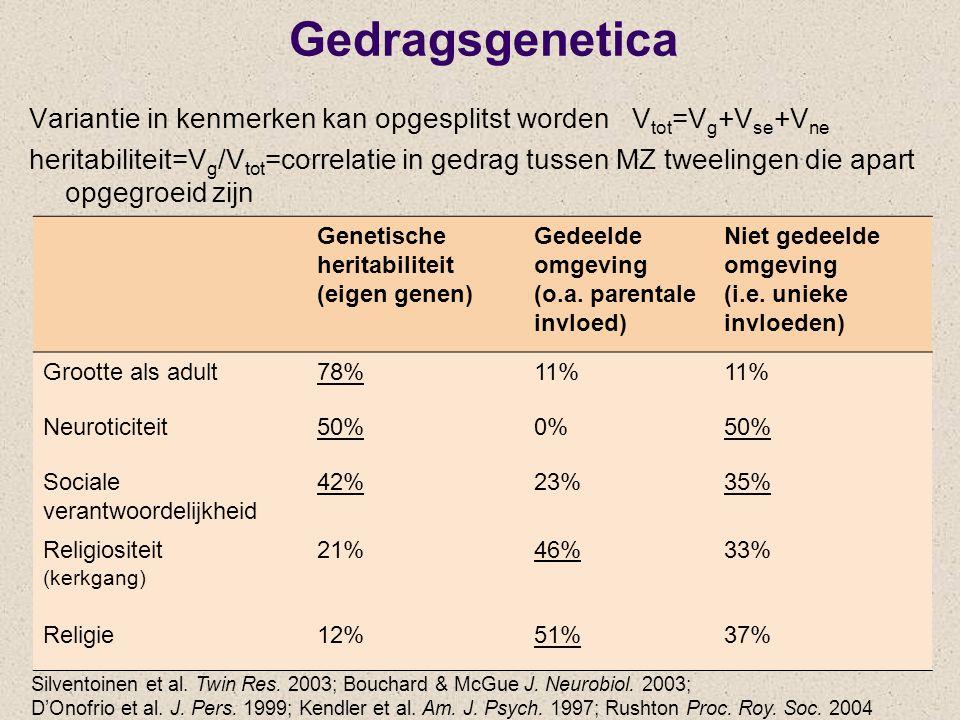 Gedragsgenetica Genetische heritabiliteit (eigen genen) Gedeelde omgeving (o.a. parentale invloed) Niet gedeelde omgeving (i.e. unieke invloeden) Groo