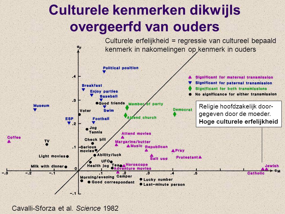 Culturele kenmerken dikwijls overgeerfd van ouders Cavalli-Sforza et al. Science 1982 Religie hoofdzakelijk door- gegeven door de moeder. Hoge culture