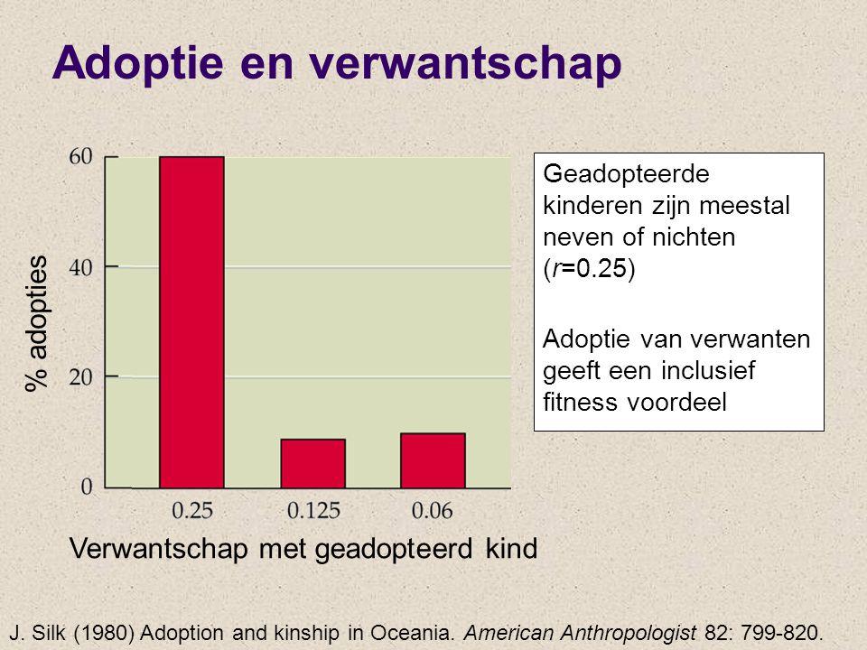 Verwantschap met geadopteerd kind % adopties Adoptie en verwantschap Geadopteerde kinderen zijn meestal neven of nichten (r=0.25) Adoptie van verwante