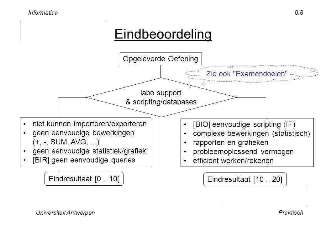 Informatica Universiteit AntwerpenPraktisch 0.9 Cursusmateriaal Kopies van de transparanten + alle andere informatie http://www.lore.ua.ac.be/Teaching/ Info1BIO / http://www.lore.ua.ac.be/Teaching/ CmpPrg1BIR / Zie ook Blackboard –schrijf in op de mailing list Achtergrondinformatie (zie ook in de bibliotheek) –Microsoft Excel for Scientists and Engineers - 3rd edition, Bernard V Liengme, Elsevier, 2002.