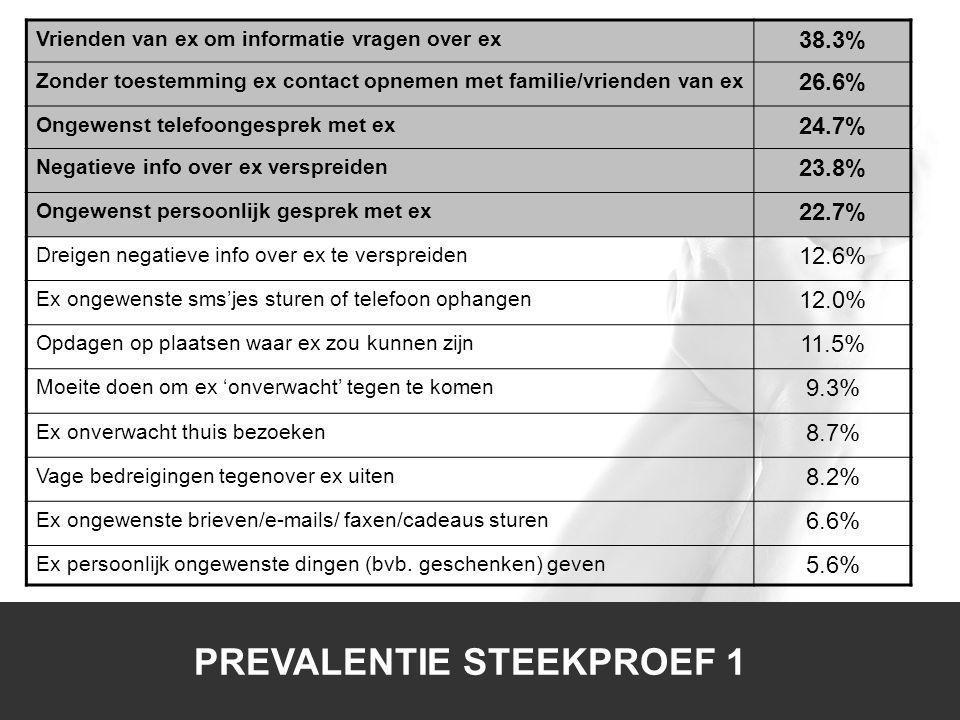1/1 PREVALENTIE STEEKPROEF 1 Vrienden van ex om informatie vragen over ex 38.3% Zonder toestemming ex contact opnemen met familie/vrienden van ex 26.6