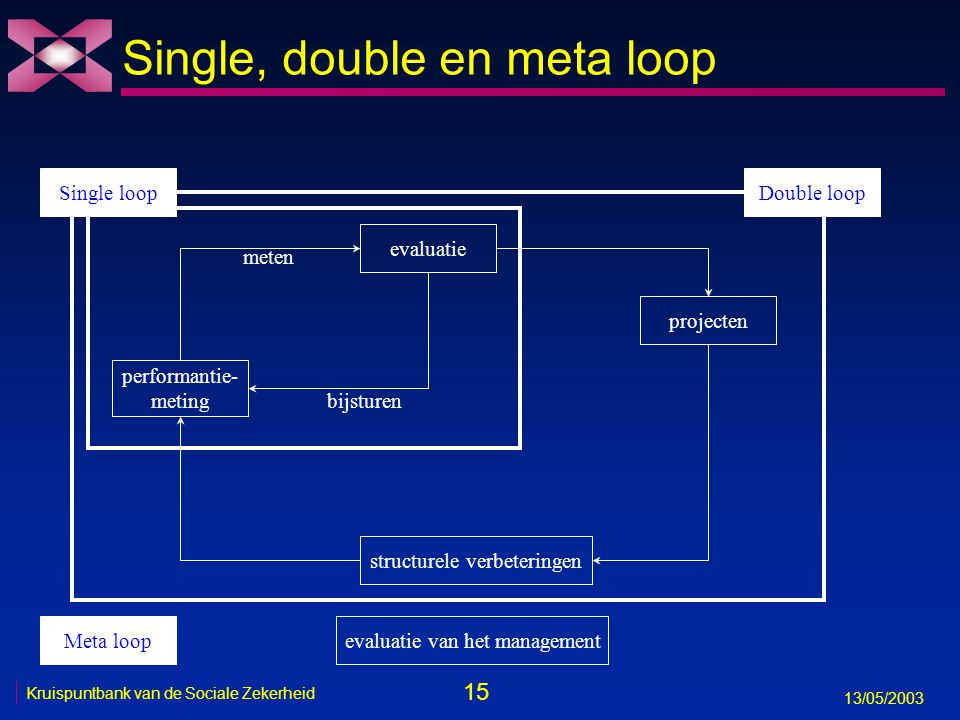 15 13/05/2003 Kruispuntbank van de Sociale Zekerheid evaluatie performantie- meting bijsturen meten Single, double en meta loop projecten structurele