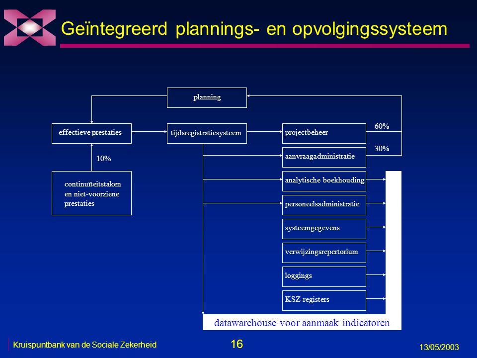 16 13/05/2003 Kruispuntbank van de Sociale Zekerheid Geïntegreerd plannings- en opvolgingssysteem datawarehouse voor aanmaak indicatoren planning effe
