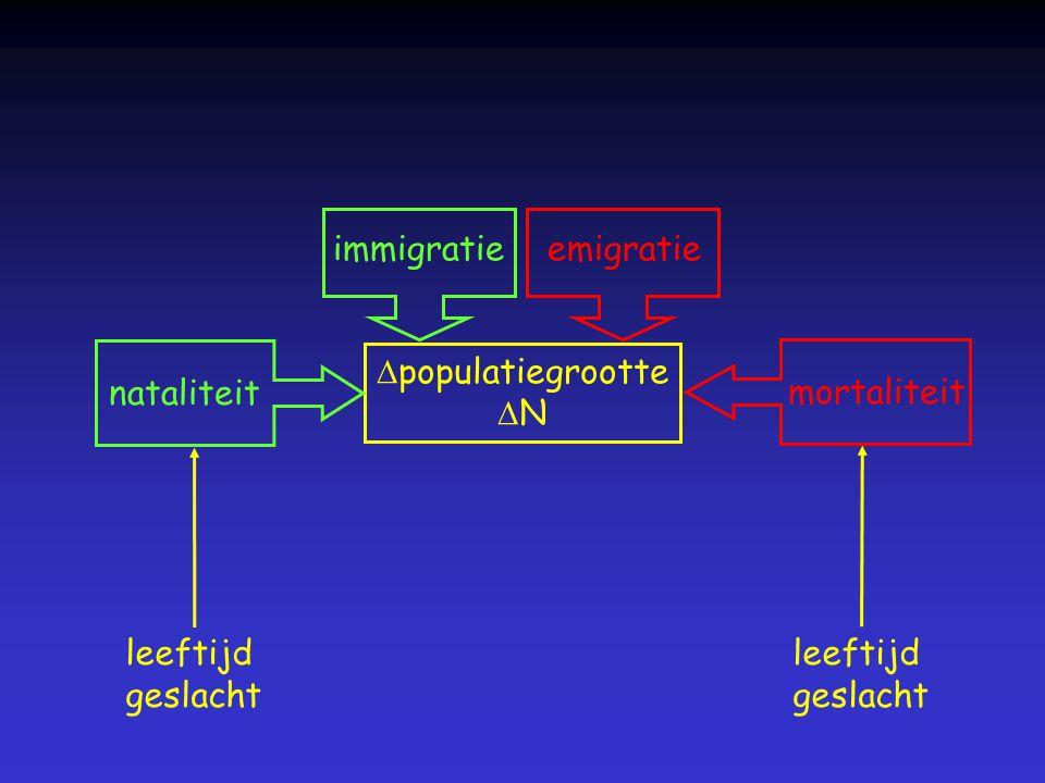 leeftijd geslacht leeftijd geslacht  populatiegrootte  N nataliteitmortaliteit immigratie emigratie