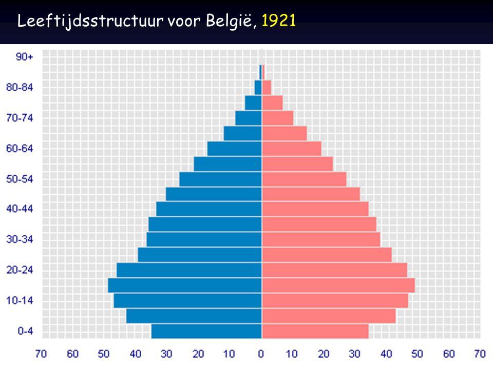 Leeftijdsstructuur voor België, 1921