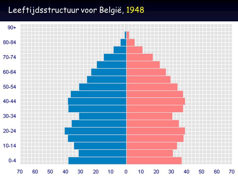 Leeftijdsstructuur voor België, 1948