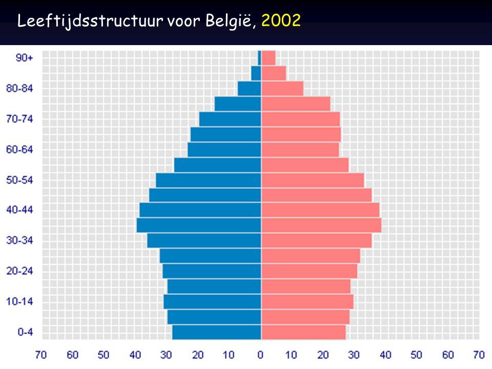 Leeftijdsstructuur voor België, 2002