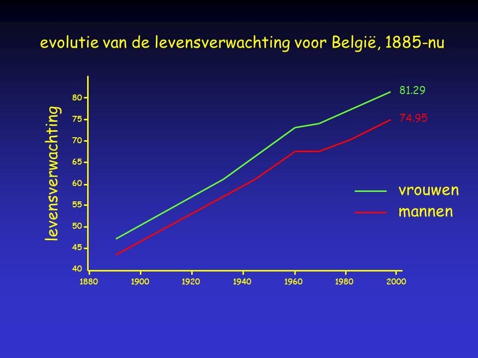 80 75 70 65 60 55 50 45 40 1880190019201940196019802000 levensverwachting vrouwen mannen evolutie van de levensverwachting voor België, 1885-nu 74.95