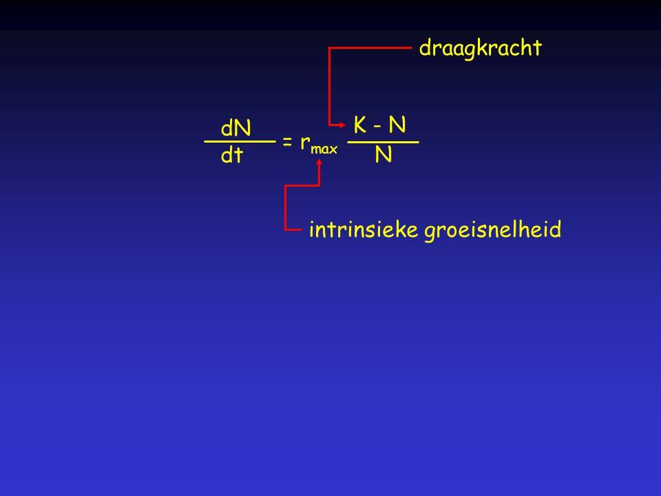 dN dt = r max intrinsieke groeisnelheid K - N N draagkracht