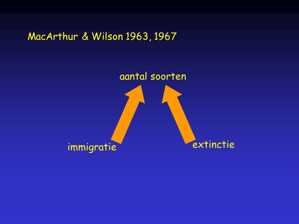 MacArthur & Wilson 1963, 1967 aantal soorten immigratie extinctie