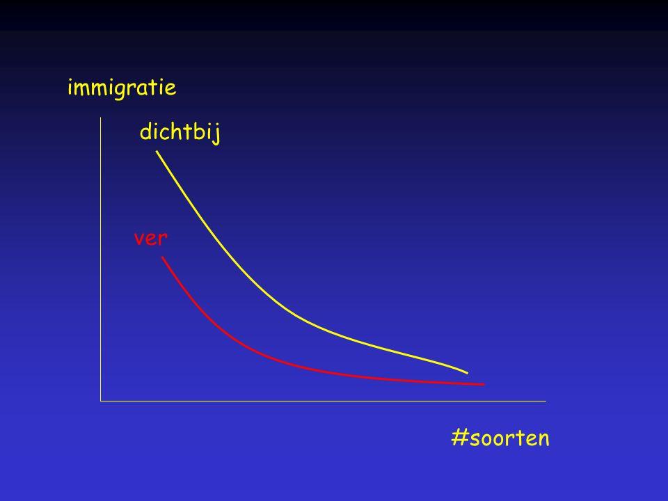 immigratie #soorten dichtbij ver