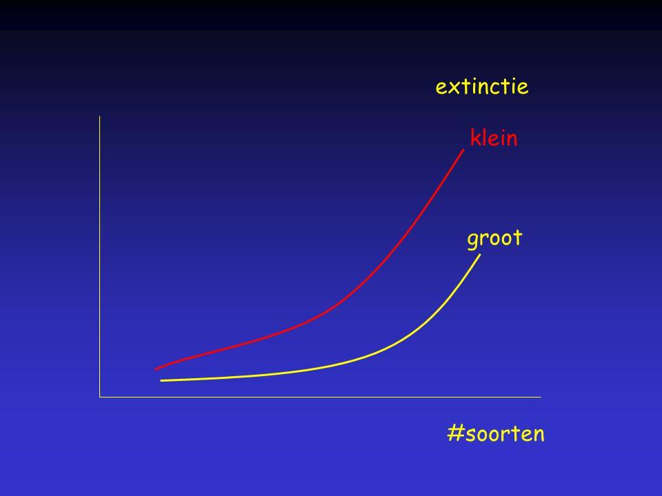 extinctie #soorten klein groot