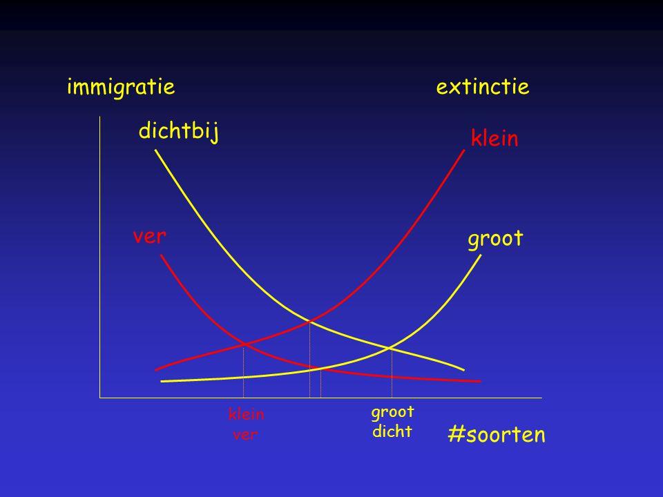 immigratie #soorten dichtbij ver extinctie klein groot klein ver groot dicht