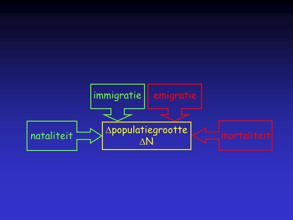 limieten aan de groei densiteitsafhankelijke factoren intraspecifieke competitie