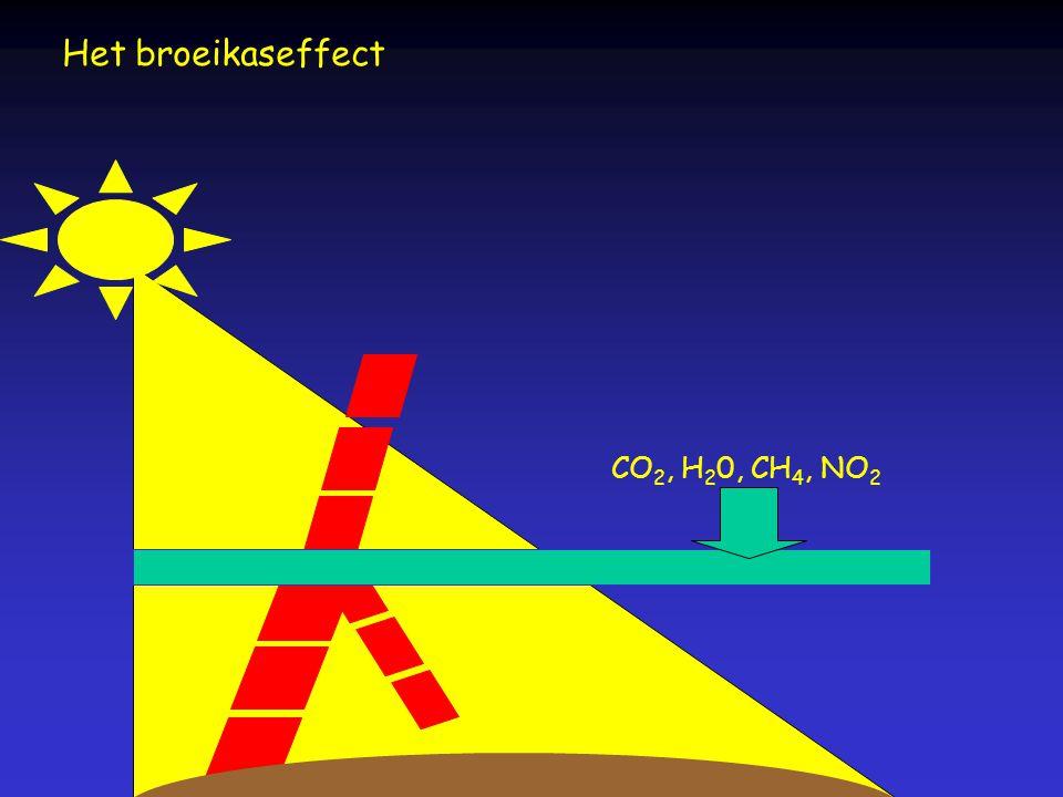 Het broeikaseffect CO 2, H 2 0, CH 4, NO 2