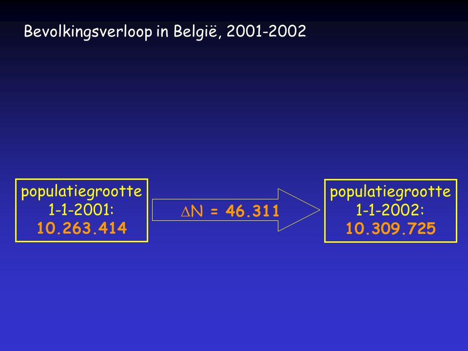  populatiegrootte  N +46.311 mortaliteit -103.447 nataliteit +114.172 immigratie emigratie +35.586 Bevolkingsverloop in België, 2001-2002