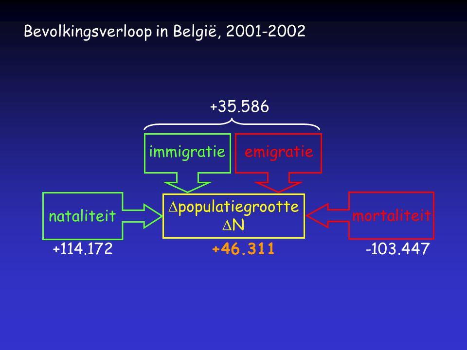 80 75 70 65 60 55 50 45 40 1880190019201940196019802000 levensverwachting vrouwen mannen evolutie van de levensverwachting voor België, 1885-nu 74.95 81.29