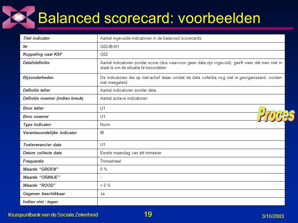 19 3/10/2003 Kruispuntbank van de Sociale Zekerheid Balanced scorecard: voorbeelden Titel indicatorAantal ingevulde indicatoren in de balanced scorecards NrG02-IB-I01 Koppeling naar KSFG02 DetaildefinitieAantal indicatoren zonder score (dus waarvoor geen data zijn ingevuld): geeft weer dat men niet in staat is om de situatie te beoordelen BijzonderhedenDe indicatoren die op niet-actief staan omdat de data collectie nog niet is georganiseerd, worden niet meegeteld Definitie tellerAantal indicatoren zonder data Definitie noemer (indien breuk)Aantal actieve indicatoren Bron tellerU1 Bron noemerU1 Type indicatorNorm Verantwoordelijke indicatorIB Toeleverancier dataU1 Datum collecte dataEerste maandag van elk trimester FrequentieTrimestrieel Waarde GROEN 0 % Waarde ORANJE - Waarde ROOD > 0 % Gegeven beschikbaarJa Indien niet : tegen