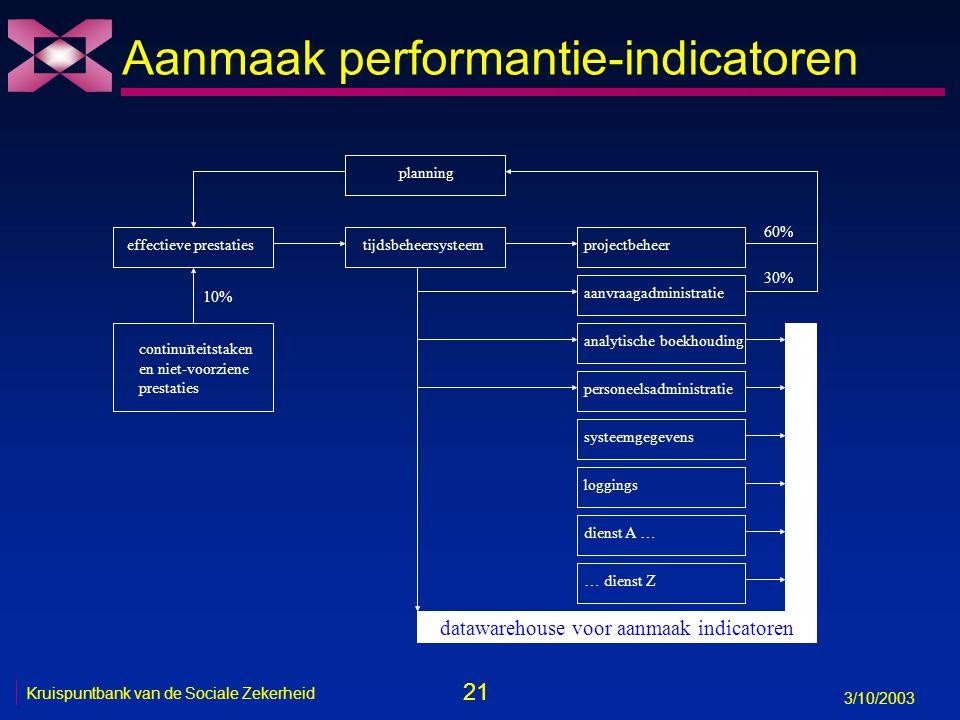 21 3/10/2003 Kruispuntbank van de Sociale Zekerheid Aanmaak performantie-indicatoren datawarehouse voor aanmaak indicatoren planning effectieve presta