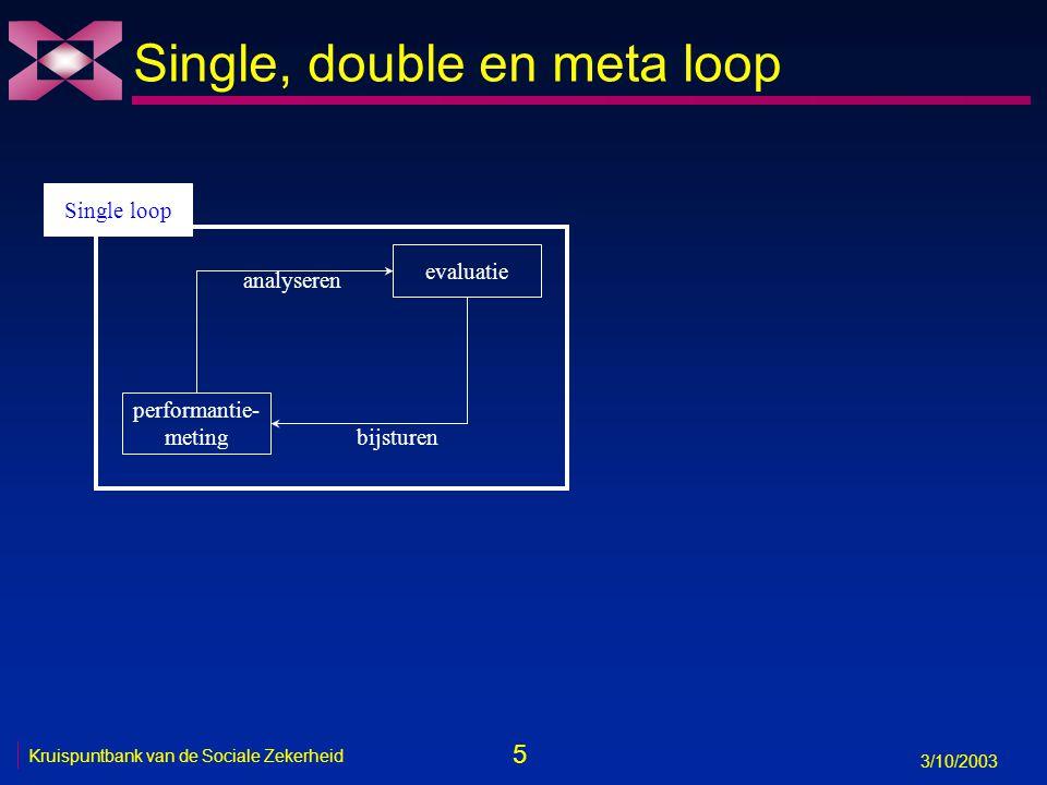 5 3/10/2003 Kruispuntbank van de Sociale Zekerheid evaluatie performantie- meting bijsturen analyseren Single, double en meta loop Single loop