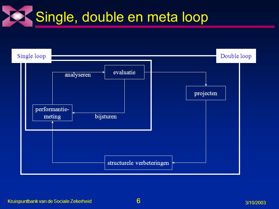 6 3/10/2003 Kruispuntbank van de Sociale Zekerheid evaluatie performantie- meting bijsturen analyseren Single, double en meta loop projecten structure