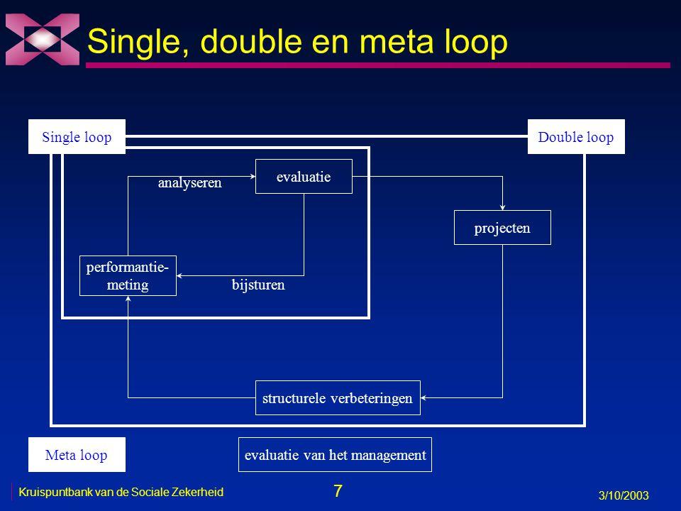 7 3/10/2003 Kruispuntbank van de Sociale Zekerheid evaluatie performantie- meting bijsturen analyseren Single, double en meta loop projecten structurele verbeteringen Meta loopevaluatie van het management Double loopSingle loop
