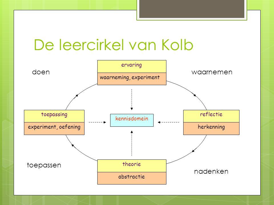 De leercirkel van Kolb ervaring waarneming, experiment reflectie herkenning theorie abstractie toepassing experiment, oefening kennisdomein waarnemen nadenken toepassen doen