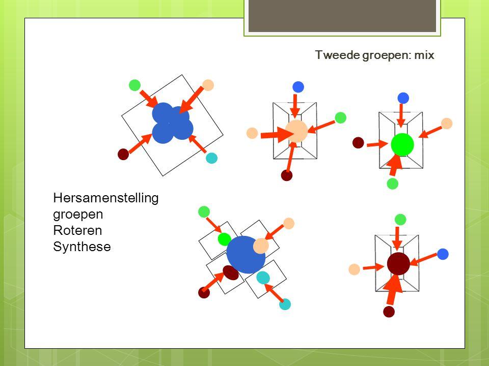 Hersamenstelling groepen Roteren Synthese Tweede groepen: mix