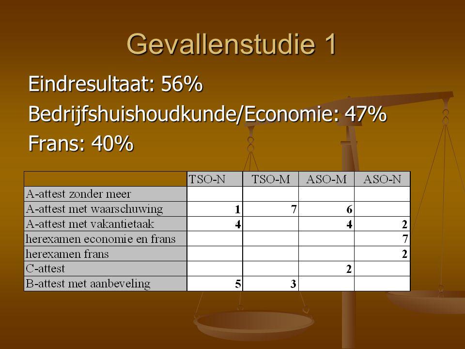 Gevallenstudie 1 Eindresultaat: 56% Bedrijfshuishoudkunde/Economie: 47% Frans: 40%