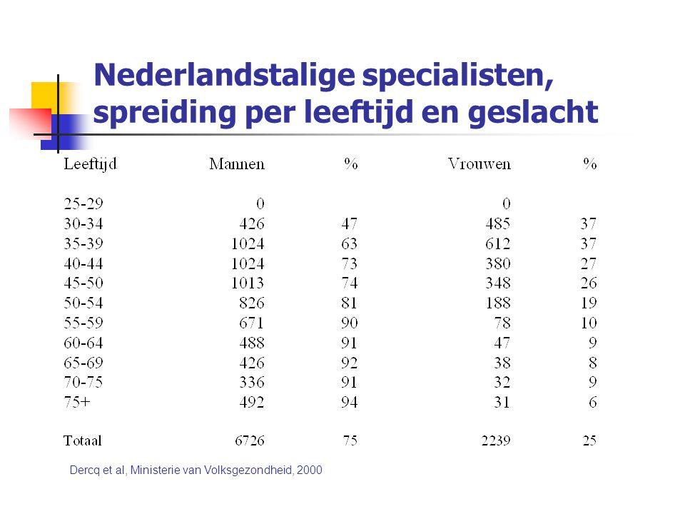 Nederlandstalige specialisten, spreiding per leeftijd en geslacht Dercq et al, Ministerie van Volksgezondheid, 2000