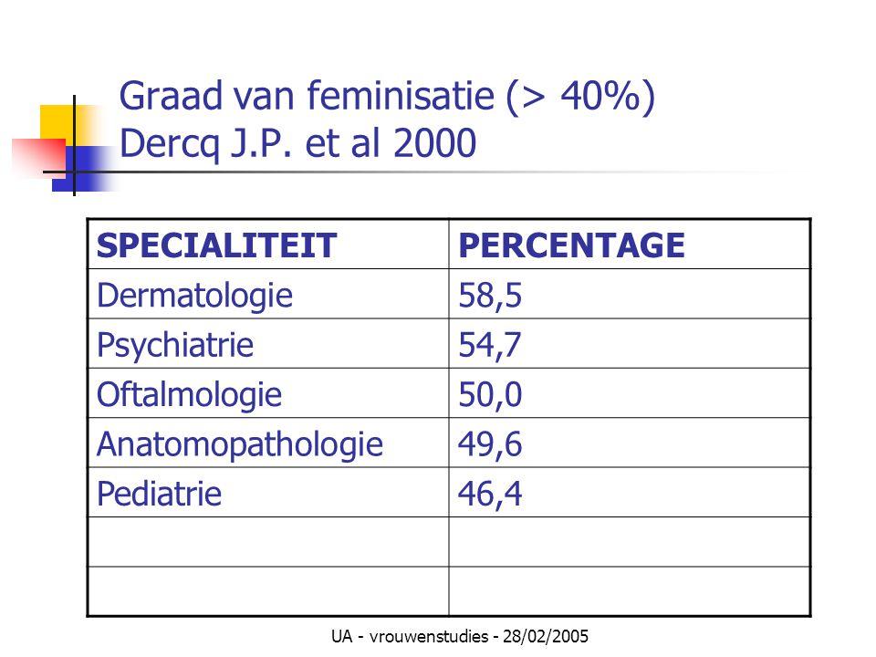 UA - vrouwenstudies - 28/02/2005 Graad van feminisatie (> 40%) Dercq J.P. et al 2000 SPECIALITEITPERCENTAGE Dermatologie58,5 Psychiatrie54,7 Oftalmolo