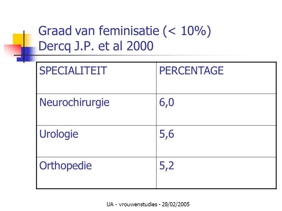 UA - vrouwenstudies - 28/02/2005 Graad van feminisatie (< 10%) Dercq J.P. et al 2000 SPECIALITEITPERCENTAGE Neurochirurgie6,0 Urologie5,6 Orthopedie5,