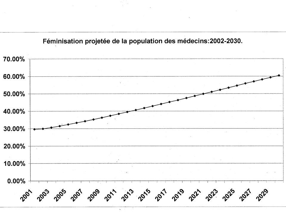 UA - vrouwenstudies - 28/02/2005 Conclusie: herstel het evenwicht in kwantiteit in kwaliteit artsen voor de 21ste eeuw hebben mannelijke en vrouwelijk