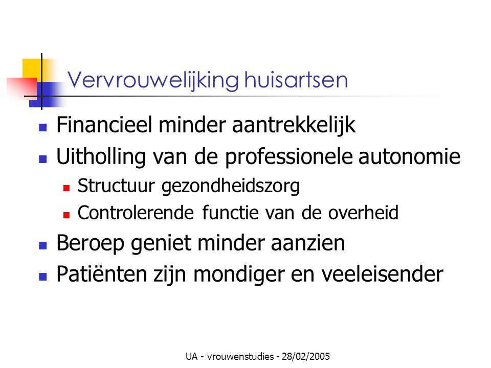 UA - vrouwenstudies - 28/02/2005 Vervrouwelijking huisartsen Financieel minder aantrekkelijk Uitholling van de professionele autonomie Structuur gezon