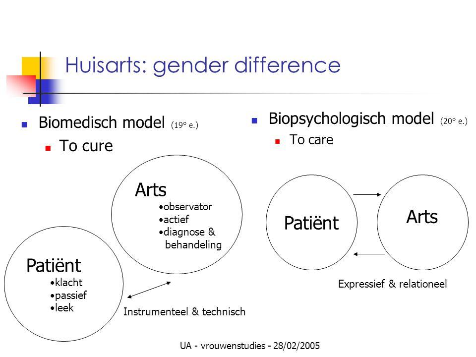 UA - vrouwenstudies - 28/02/2005 Huisarts: gender difference Biomedisch model (19° e.) To cure Biopsychologisch model (20° e.) To care Patiënt Arts ob