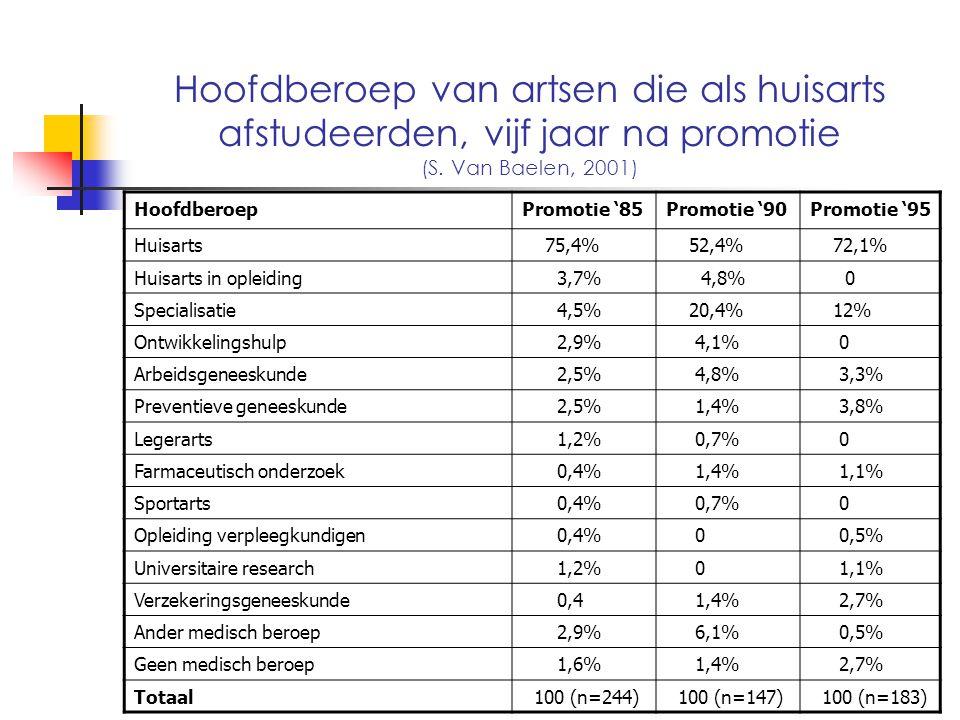 Hoofdberoep van artsen die als huisarts afstudeerden, vijf jaar na promotie (S. Van Baelen, 2001) HoofdberoepPromotie '85Promotie '90Promotie '95 Huis