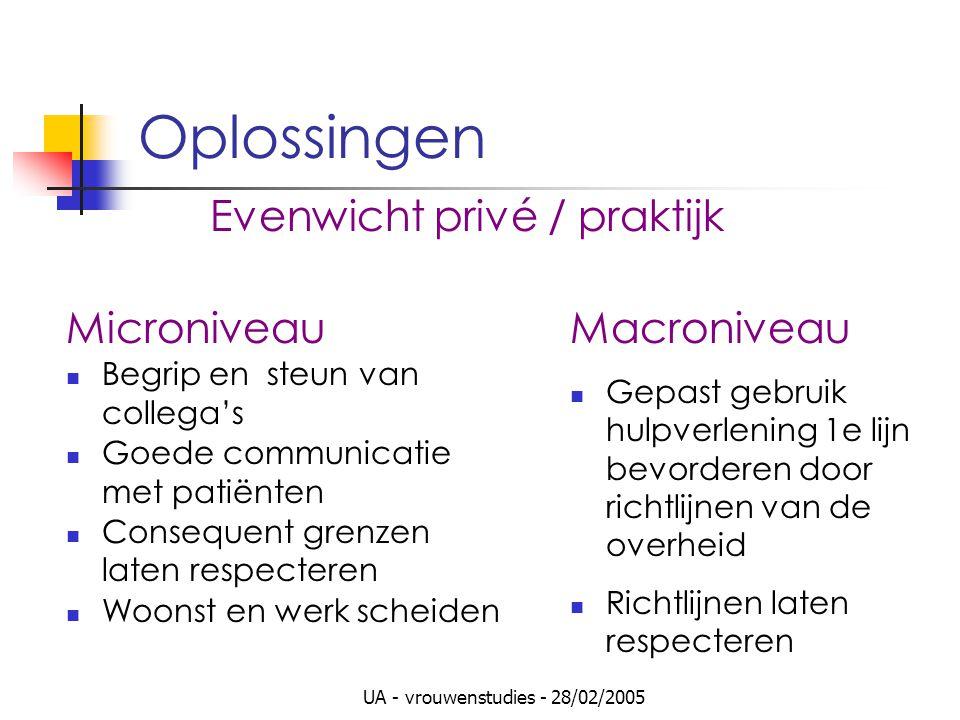 UA - vrouwenstudies - 28/02/2005 Oplossingen Evenwicht privé / praktijk Microniveau Begrip en steun van collega's Goede communicatie met patiënten Con