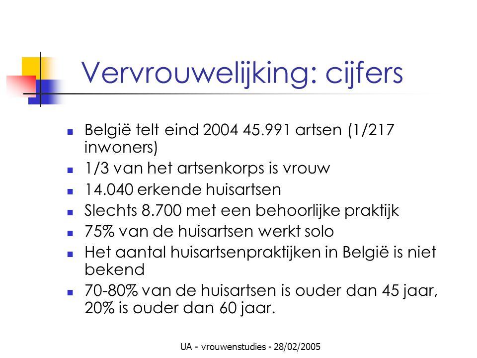 UA - vrouwenstudies - 28/02/2005 Vervrouwelijking: cijfers België telt eind 2004 45.991 artsen (1/217 inwoners) 1/3 van het artsenkorps is vrouw 14.040 erkende huisartsen Slechts 8.700 met een behoorlijke praktijk 75% van de huisartsen werkt solo Het aantal huisartsenpraktijken in België is niet bekend 70-80% van de huisartsen is ouder dan 45 jaar, 20% is ouder dan 60 jaar.