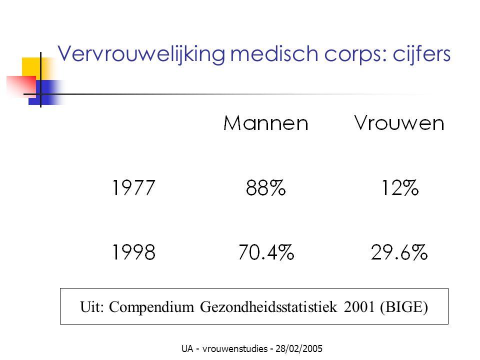 UA - vrouwenstudies - 28/02/2005 Vervrouwelijking medisch corps: cijfers Uit: Compendium Gezondheidsstatistiek 2001 (BIGE)