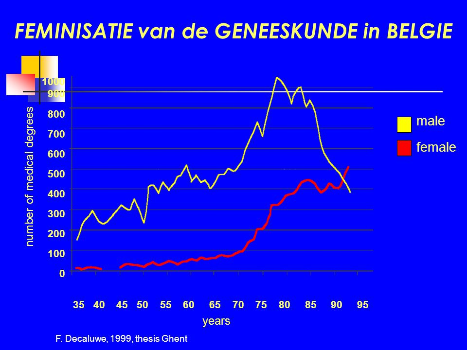 FEMINISATIE van de GENEESKUNDE in BELGIE male female F. Decaluwe, 1999, thesis Ghent years number of medical degrees 1000 900 800 700 600 500 400 300