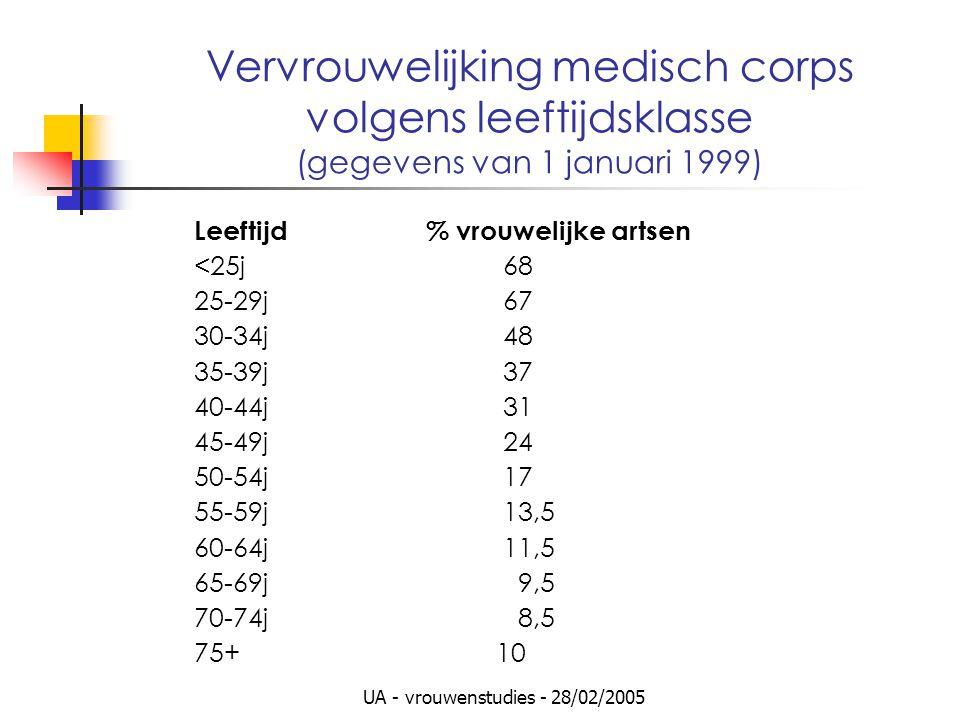 UA - vrouwenstudies - 28/02/2005 Vervrouwelijking medisch corps volgens leeftijdsklasse (gegevens van 1 januari 1999) Leeftijd % vrouwelijke artsen <25j 68 25-29j 67 30-34j 48 35-39j 37 40-44j 31 45-49j 24 50-54j 17 55-59j 13,5 60-64j 11,5 65-69j 9,5 70-74j 8,5 75+ 10