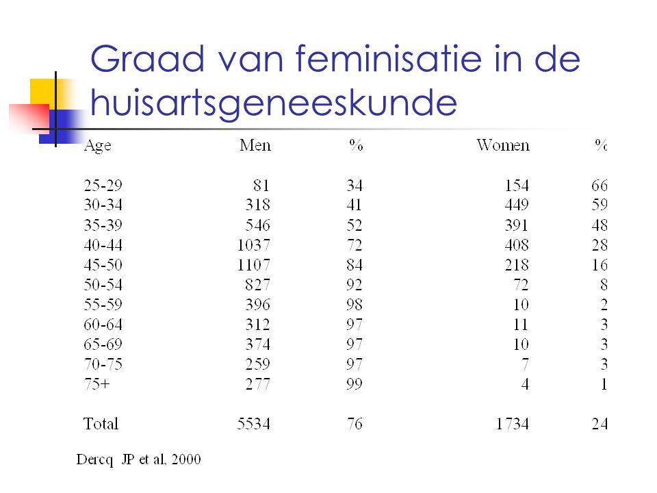 Graad van feminisatie in de huisartsgeneeskunde