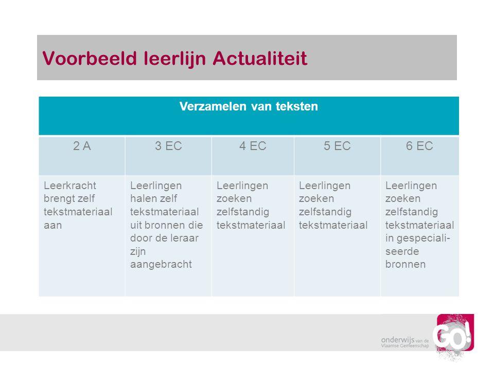 Voorbeeld leerlijn Actualiteit Verzamelen van teksten 2 A3 EC4 EC5 EC6 EC Leerkracht brengt zelf tekstmateriaal aan Leerlingen halen zelf tekstmateria